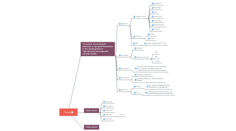 Mind Map: Thesis
