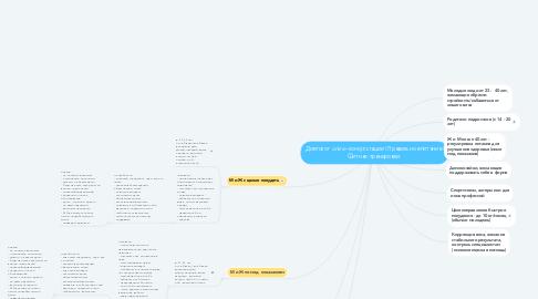 Mind Map: Диетолог online-консультации | Правильное питание | Фитнес-тренировки.