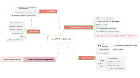 Mind Map: SMARTBUTCHERS