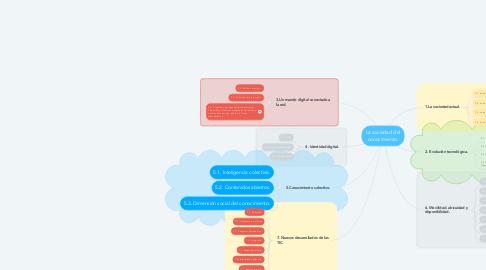 Mind Map: La sociedad del conocimiento.