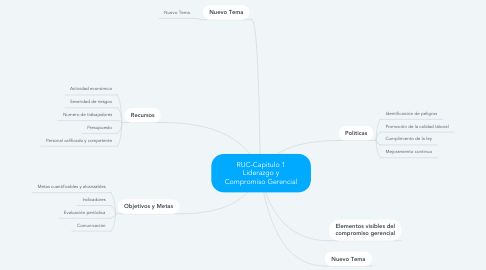 Mind Map: RUC-Capitulo 1 Liderazgo y Compromiso Gerencial