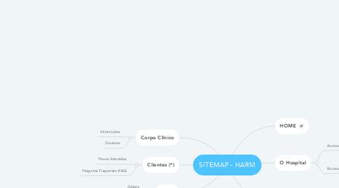 Mind Map: SITEMAP - HARM
