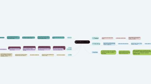 Mind Map: MindMeister en TiC´s