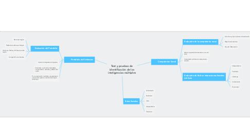 Mind Map: Test y pruebas de identificación de las inteligencias múltiples