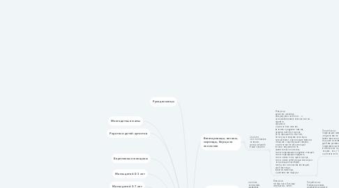 Mind Map: Мастерская изделий ручной работы