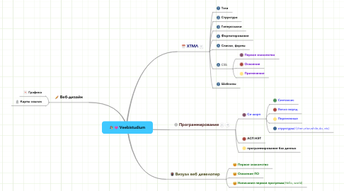 Mind Map: Veebistudium