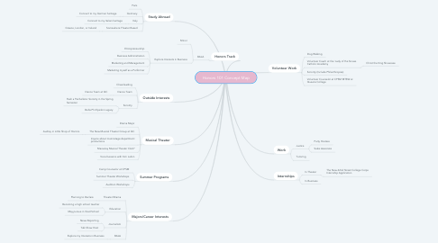 Mind Map: Honors 101 Concept Map