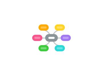 Mind Map: Divisão de atributos Comercial, Marketing & Vendas