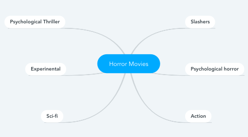Mind Map: Horror Movies