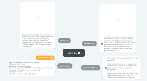 Mind Map: Web 1.0