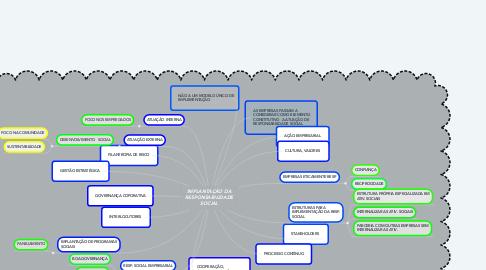 Mind Map: IMPLANTAÇÃO DA RESPONSABILIDADE SOCIAL