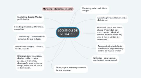 Mind Map: LOGÍSTICAS DE MERCADOS