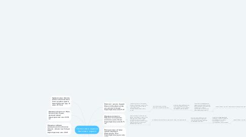 Mind Map: Остекление и отделка балконов и лоджий