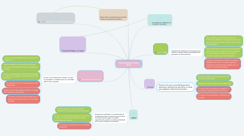 Mind Map: Financiamiento a Largo Plazo