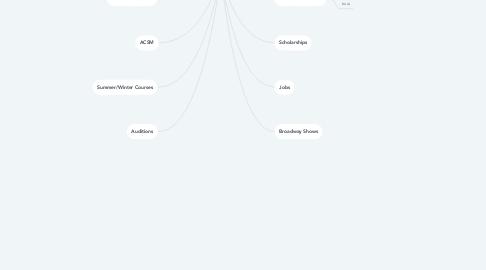 Mind Map: Lorenzo Jordan