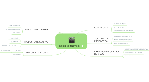 Mind Map: ROLES DE TELEVISIÓN