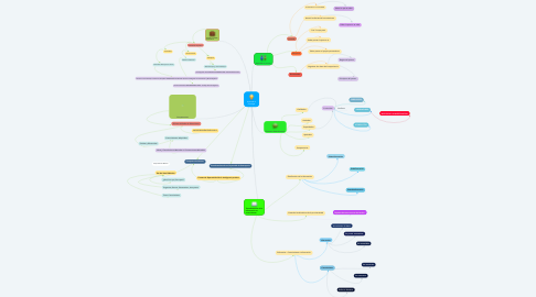 Mind Map: Aprender a investigar