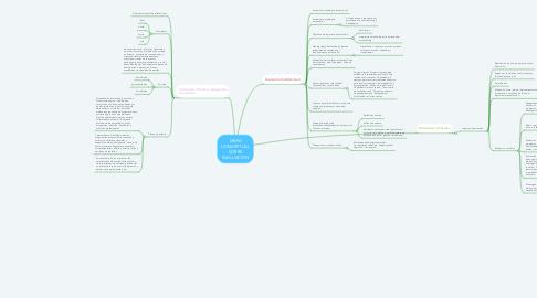 Mind Map: MAPA CONCEPTUAL SOBRE EVALUACIÓN