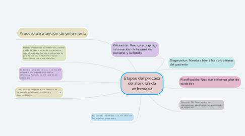 Mind Map: Etapas del proceso de atención de enfermería