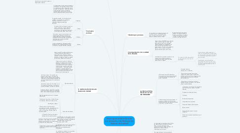 Mind Map: Visión general de la Gestión por procesos y los Sistemas de Gestión de Calidad