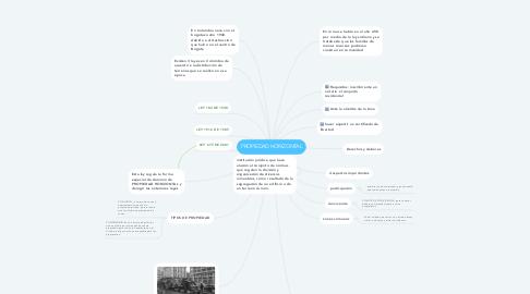 Mind Map: PROPIEDAD HORIZONTAL