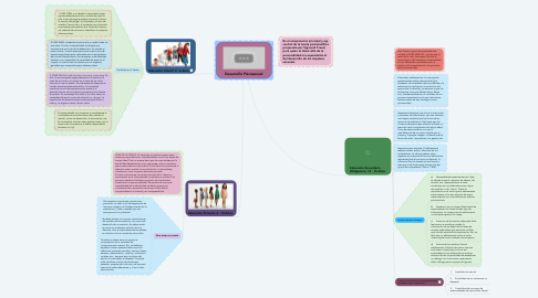 Mind Map: Desarrollo Psicosexual