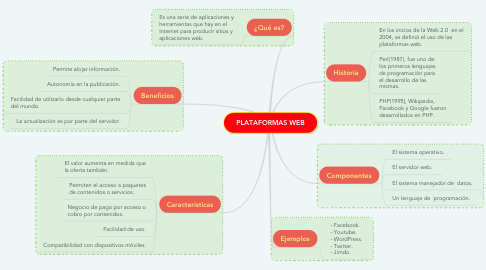 Mind Map: PLATAFORMAS WEB