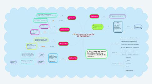 Mind Map: PROCESO DE ATENCIÓN DE ENFERMERÍA
