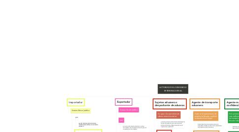 Mind Map: ACTORES DEL COMERCIO INTERNACIONAL