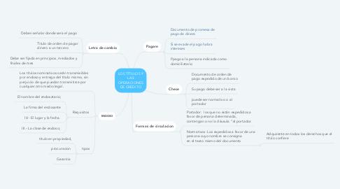 Mind Map: LOS TÍTULOS Y LAS OPERACIONES DE CRÉDITO