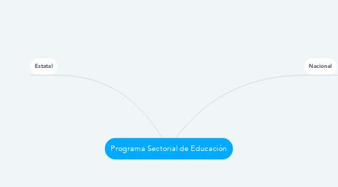 Mind Map: Programa Sectorial de Educación