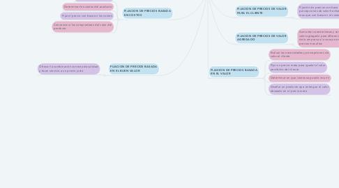 Mind Map: PRECIO