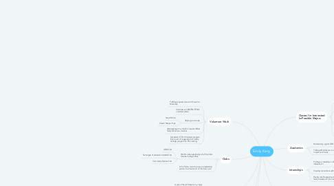Mind Map: Emily Kang