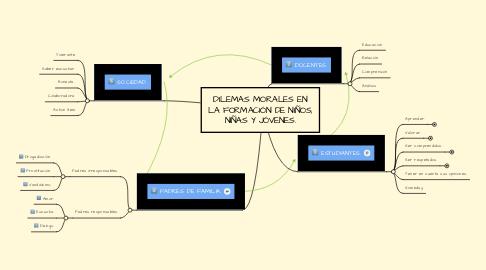 Mind Map: DILEMAS MORALES EN LA FORMACIÓN DE NIÑOS, NIÑAS Y JÓVENES.
