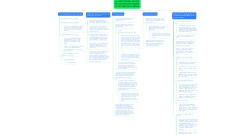 Mind Map: LA IMPORTANCIA DE LOS PACTOS PARA ENTENDER  LA HISTORIA DE LA BIBLIA.
