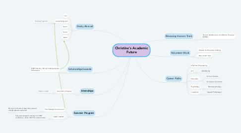 Mind Map: Christina's Academic Future