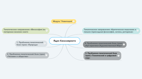 Mind Map: Ядро бакалавриата