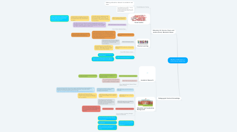 Mind Map: Masters of Education in Instructional Leadership