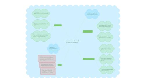 Mind Map: Antecedentes del Desarrollo  Económico de México