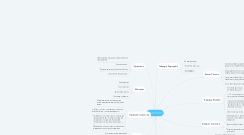 Mind Map: Бихевиоризм