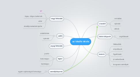 Mind Map: az ideális iskola