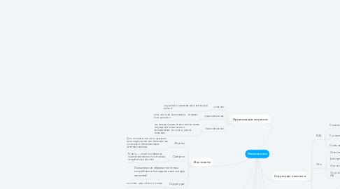 Mind Map: Психоанализ