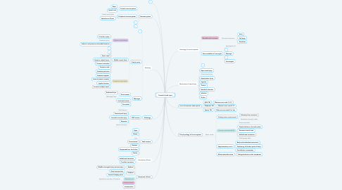Mind Map: Traumatic head injury