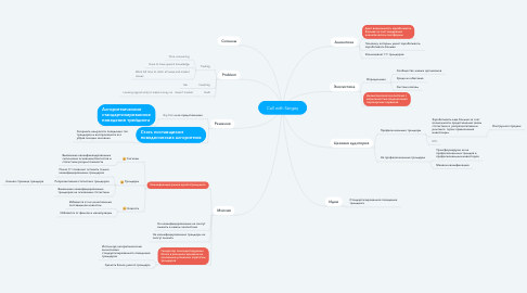 Mind Map: Call with Sergey