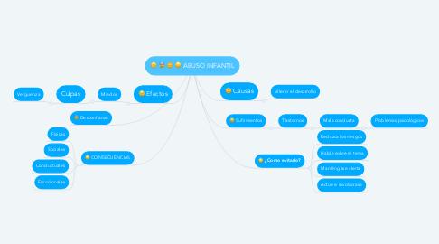 Mind Map: ABUSO INFANTIL
