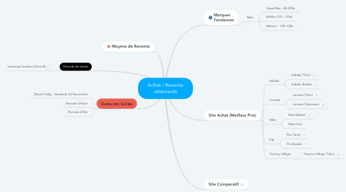 Mind Map: Achat / Revente vêtements