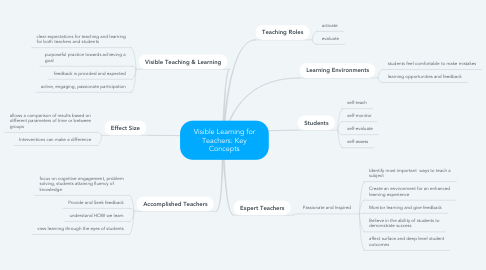 Mind Map: Visible Learning for Teachers: Key Concepts