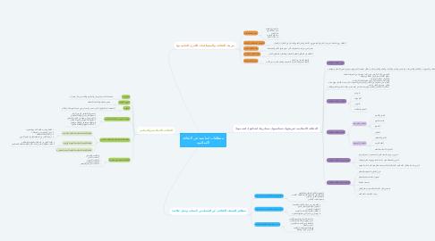 Mind Map: منطلقات اساسية في الثقافه الاسلاميه