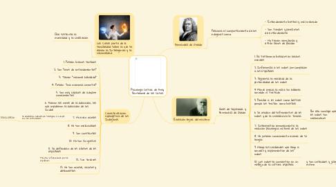 Mind Map: Psicología Crítica de Fray  Bartolomé de las Casas.