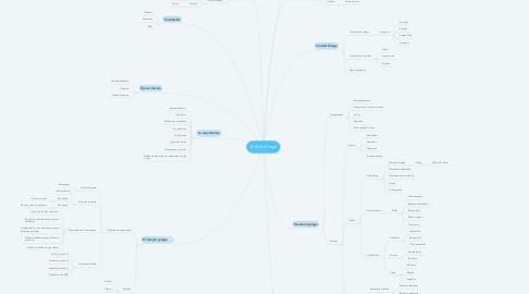 Mind Map: El Arte Griego
